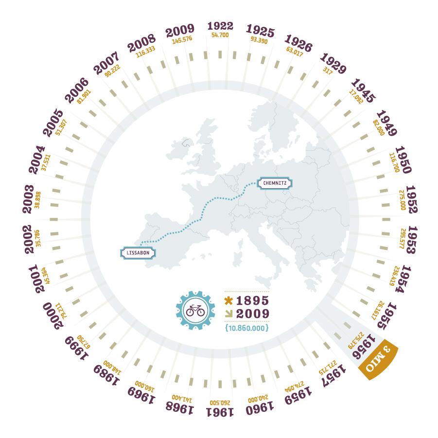 diamant geschichte Absatzzahlen 1895 2009 zahlenstrecke